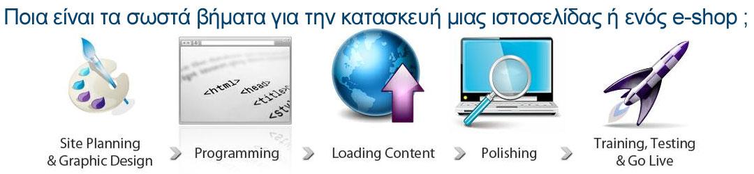 Με ποια βήματα πρέπει να  «κινηθείτε» στην κατασκευή ιστοσελίδας ή e-shop!