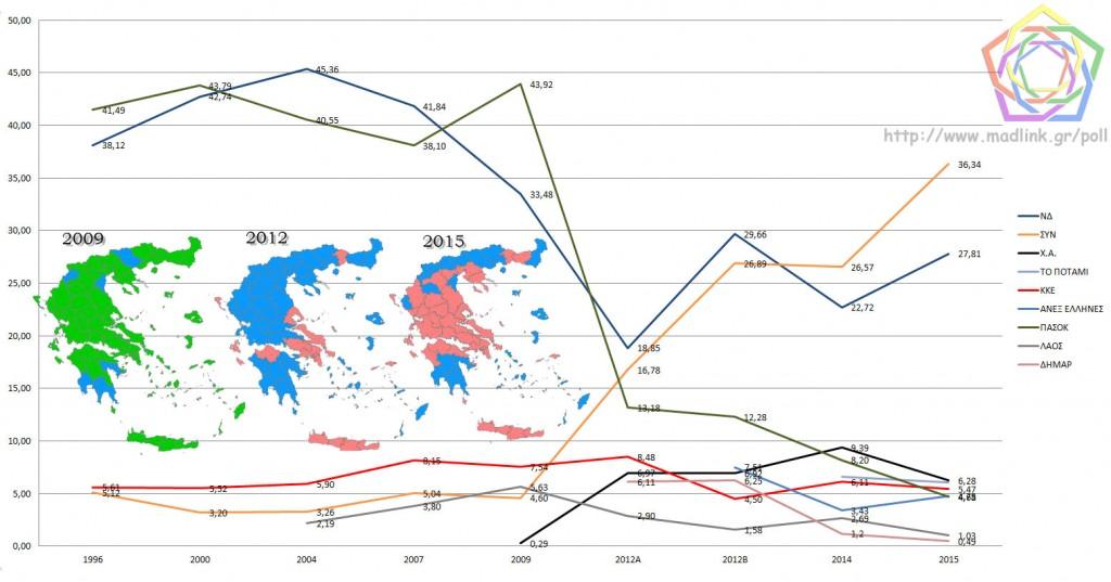 Η πορεία των κομμάτων που έχουν εκλέξει βουλευτές από το 1996
