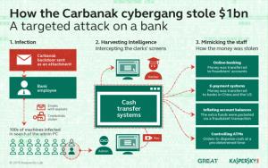 carbanak-hacking-group-cybergang