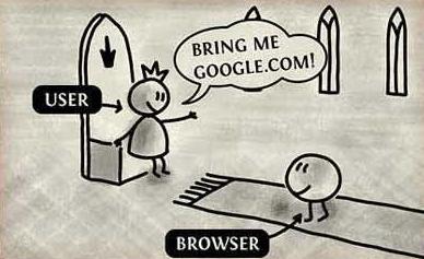 Πως δουλεύει το ίντερνετ